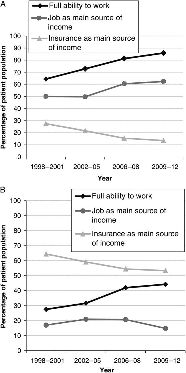 Abbildung zur Studie Arbeitsfähigkeit und Beschäftigungsraten von HIV-1-Infizierten unter ART