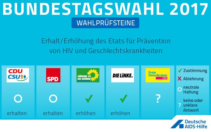 Wahlprüfstein zum Thema: Erhalt/Erhöhung des Etats für Prävention von HIV und Geschlechtskrankheiten