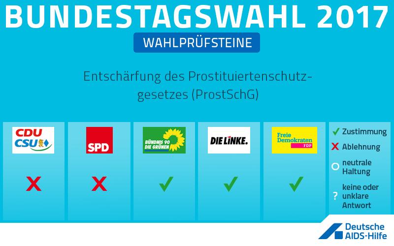 Wahlprüfstein zum Thema: Entschärfung des Prostituiertenschutzgesetzes (ProstSchG)