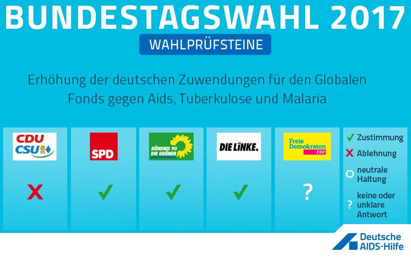 Wahlprüfstein zum Thema: Erhöhung der deutschen Zuwendungen für den Globalen Fonds gegen Aids, Tuberkulose und Malaria