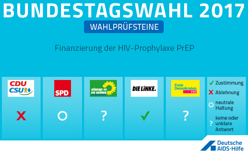 Wahlprüfstein zum Thema: Finanzierung der HIV-Prophylaxe PrEP