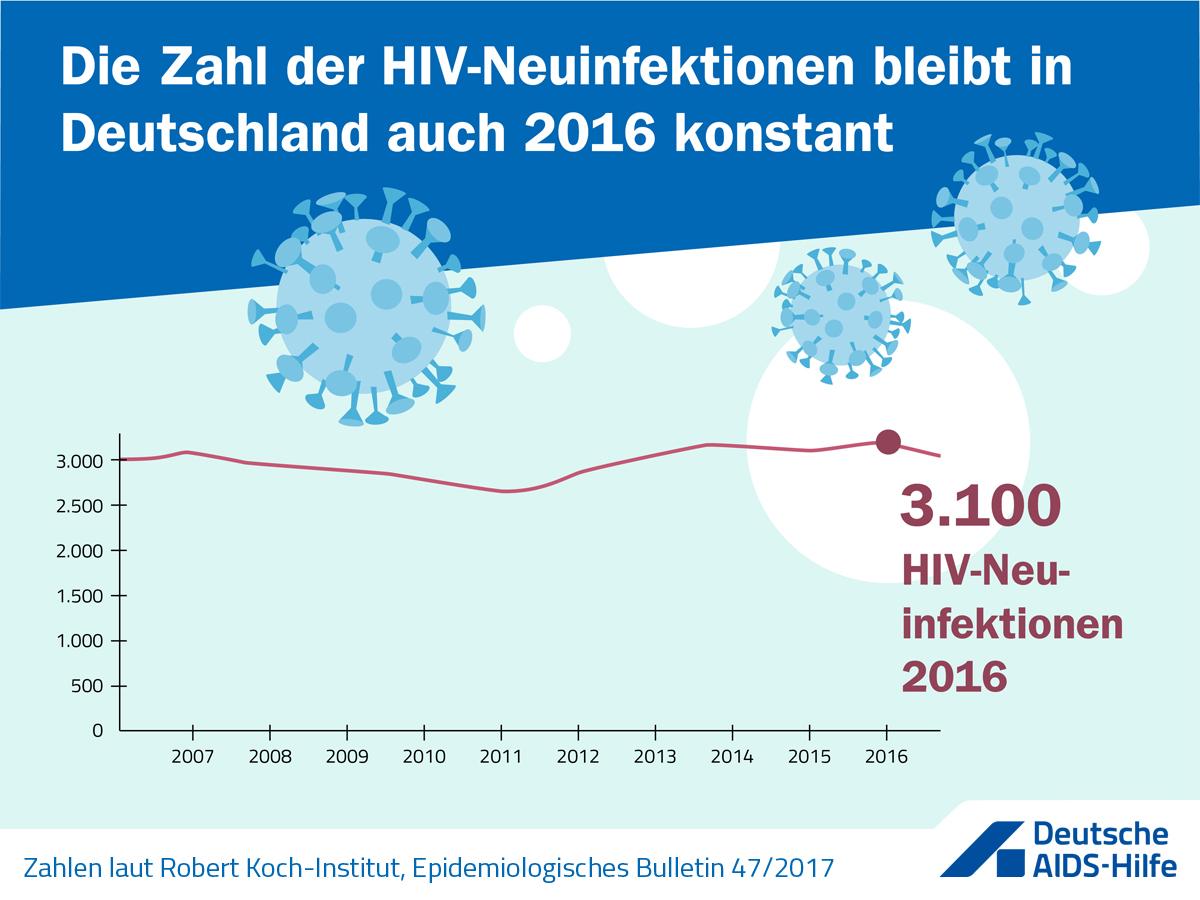 Text der Grafik: Zahl der HIV-Neuinfektionen bleibt in Deutschland auch 2016 konstant.
