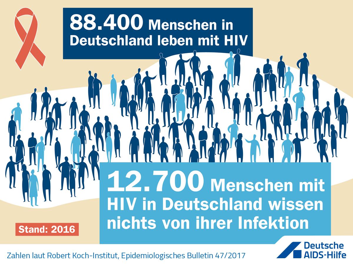 Text der Grafik: 88.400 Menschen in Deutschland leben mit HIV. 12.700 Menschen mit HIV wissen nichts von ihrer Infektion. Stand 2016.