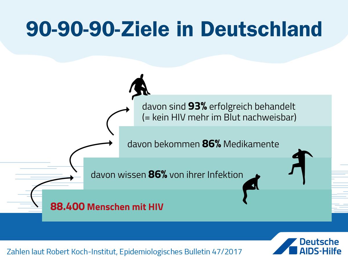 90-90-90-Ziele in Deutschland: 88.400 Menschen mit HIV davon wissen 86% von ihrer Infektion davon bekommen 86% Medikamente davon sind 93% erfolgreich behandelt (= kein HIV mehr im Blut nachweisbar)