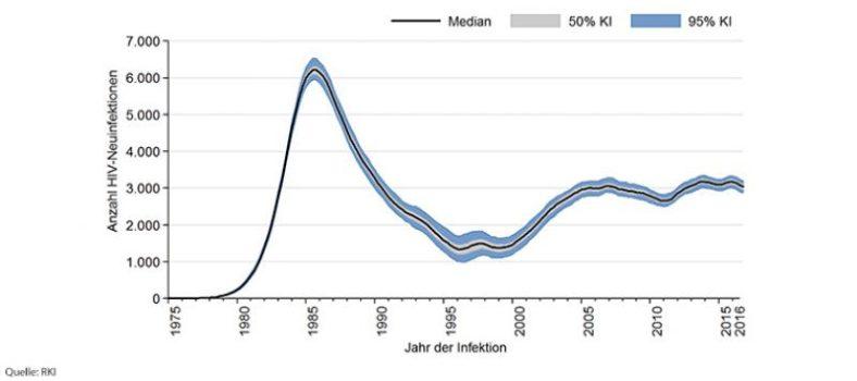 Ein Kurvendiagramm, das den Verlauf der HIV-Neuinfektionen der letzten Jahre zeigt.
