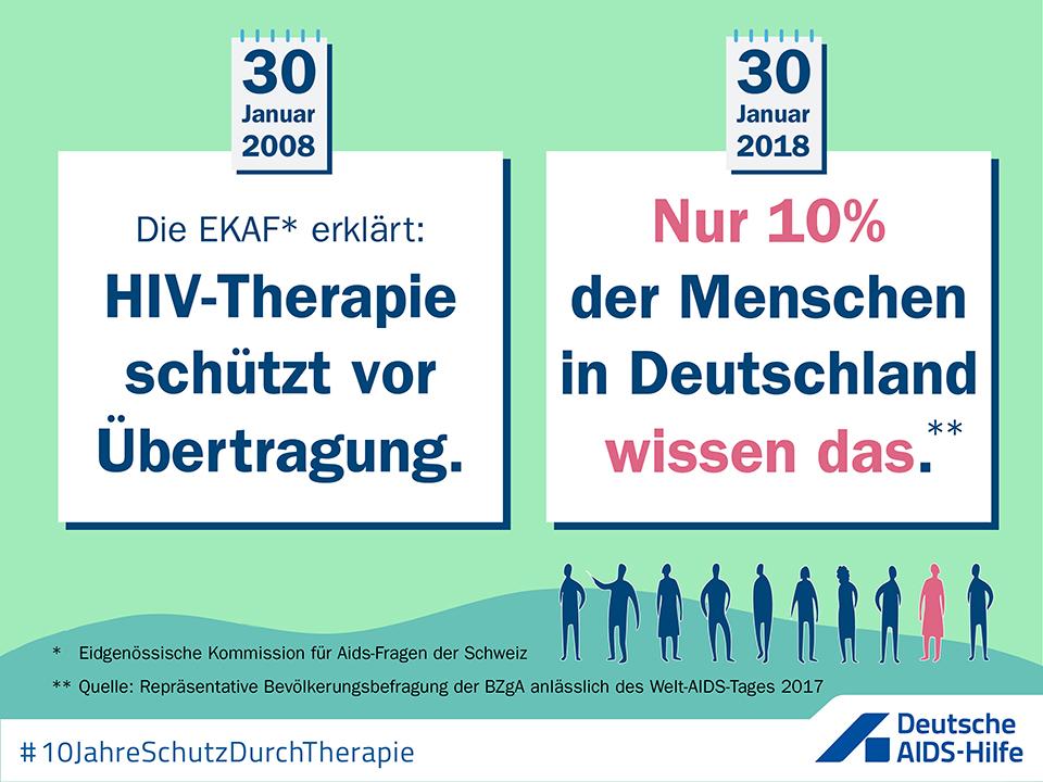 """Infografik mit Text """"30. Januar 2008: Die EKAF (= Schweizer Aids-Kommission) erklärt: HIV-Therapie schützt vor Übertragung. 30. Januar 2018: Nur 10% der Menschen in Deutschland wissen das. (Quelle: Umfrage der BZgA zum Welt-Aids-Tag 2017)"""""""