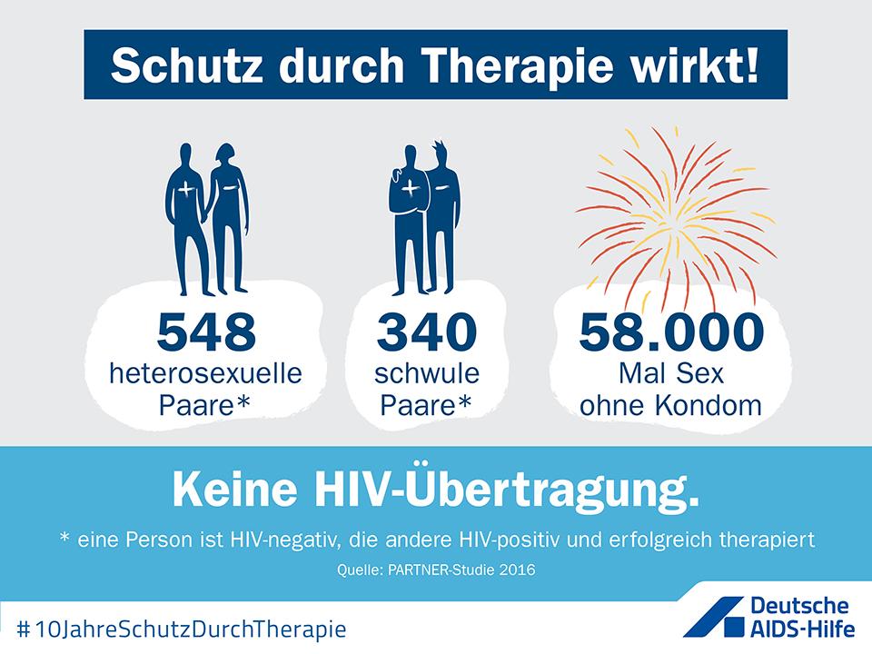 """Infografik mit Text """"Schutz durch Therapie wirkt. 548 heterosexuelle und 340 schwule Paare, bei denen eine Person HIV-negativ und die andere HIV-positiv und erfolgreich therapiert ist, hatten insgesamt 58.000 Mal Sex ohne Kondom. Es gab keine HIV-Übertragung. Quelle ist die Partner-Studie von 2016"""""""