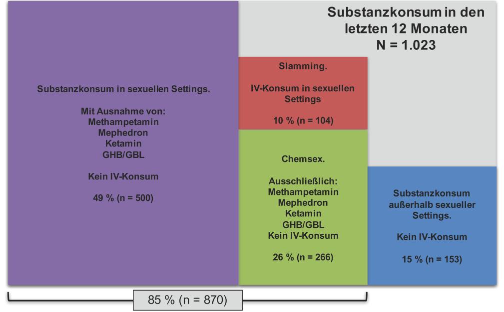 Grafik aus dem German Chemsex Survey zum Substanzkonsum in den letzten 12 Monaten