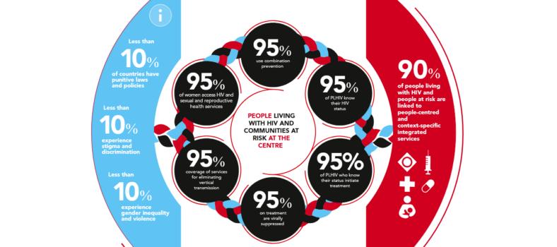 UNAIDS-Ziele 2030