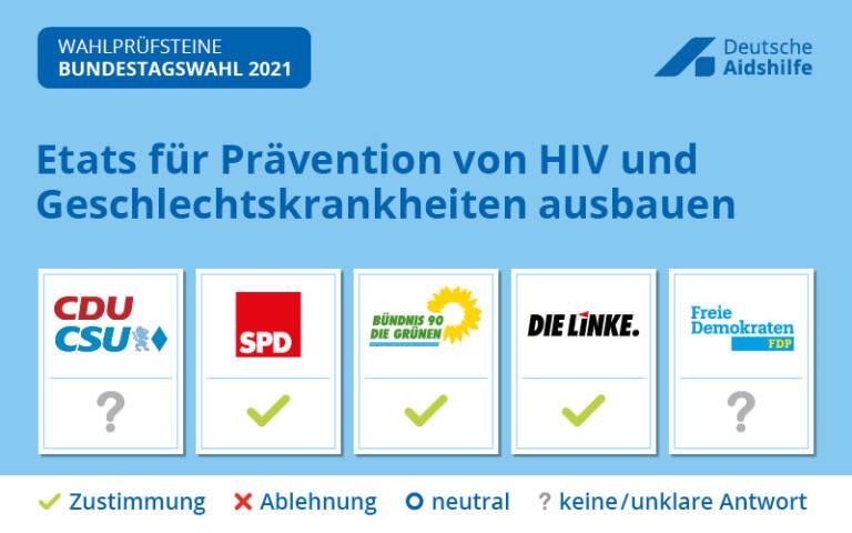 Bundestagswahl 2021: Wahlprüfsteine der Deutschen Aidshilfe